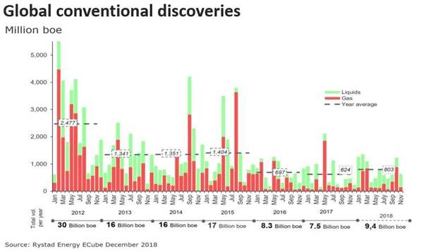 conventional-discoveries